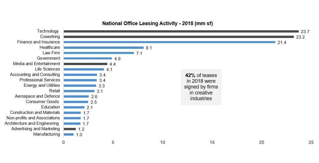 National Office Leasing Activity - 2018 (mm sf)