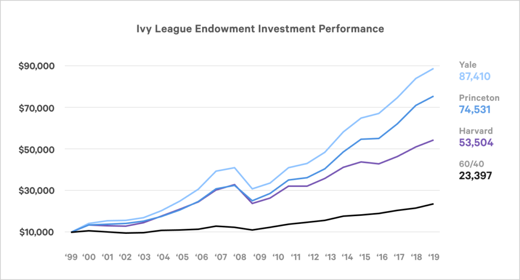 ivy_league_endowment_investment_performance-1024x553