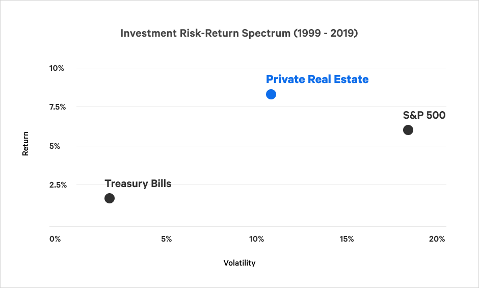 risk-return